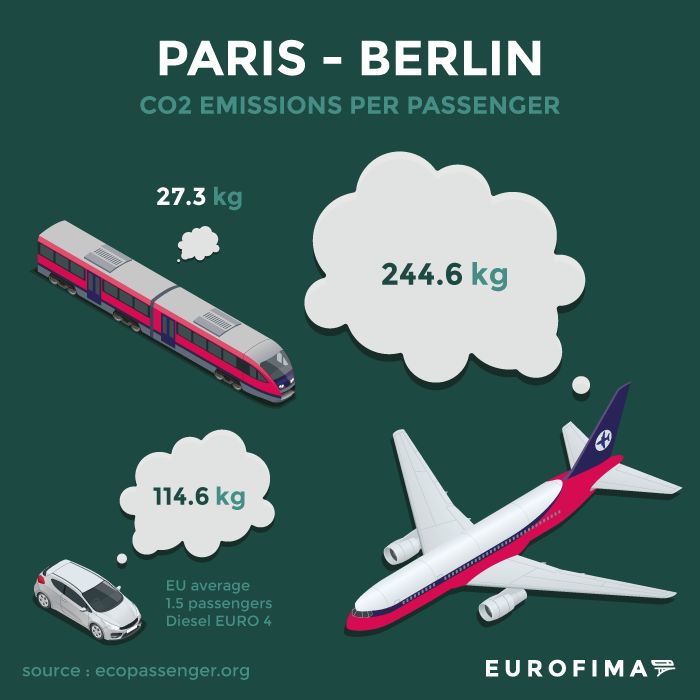 Impact of a trip between Paris & Berlin